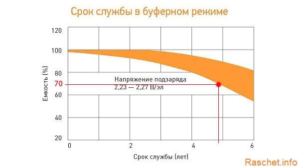 График зависимости емкости аккумуляторной батареи от срока службы