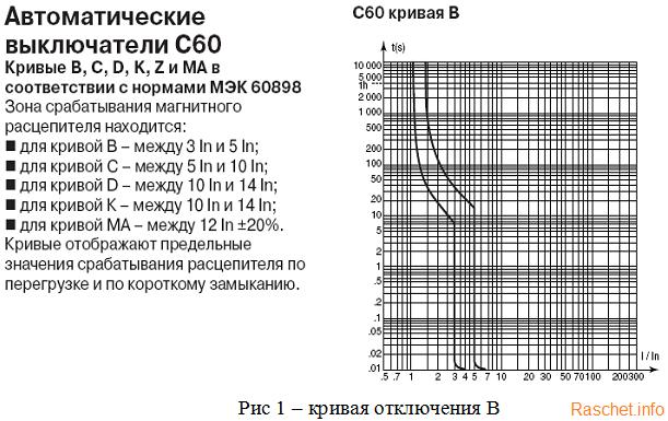 Кривая отключения В автоматического выключателя C60