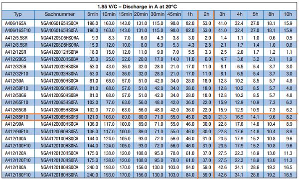 Таблица 2 - Разряда аккумуляторных батарей Sonnenschein А400