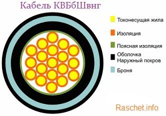 Кабель марки КВБбШвнг