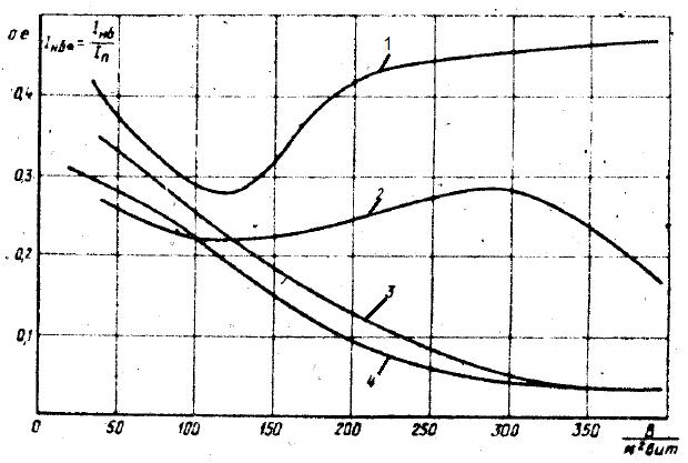 Обобщенные кривые тока небаланса дифференциальной защиты двигателя