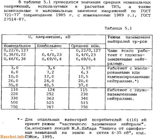 Таблица 5.1 - значения средних напряжений, используемых в расчетах ТКЗ