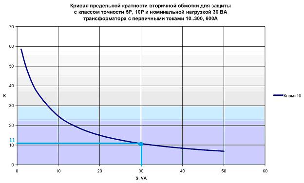 Определяем расчетную кратность для токовой отсечки