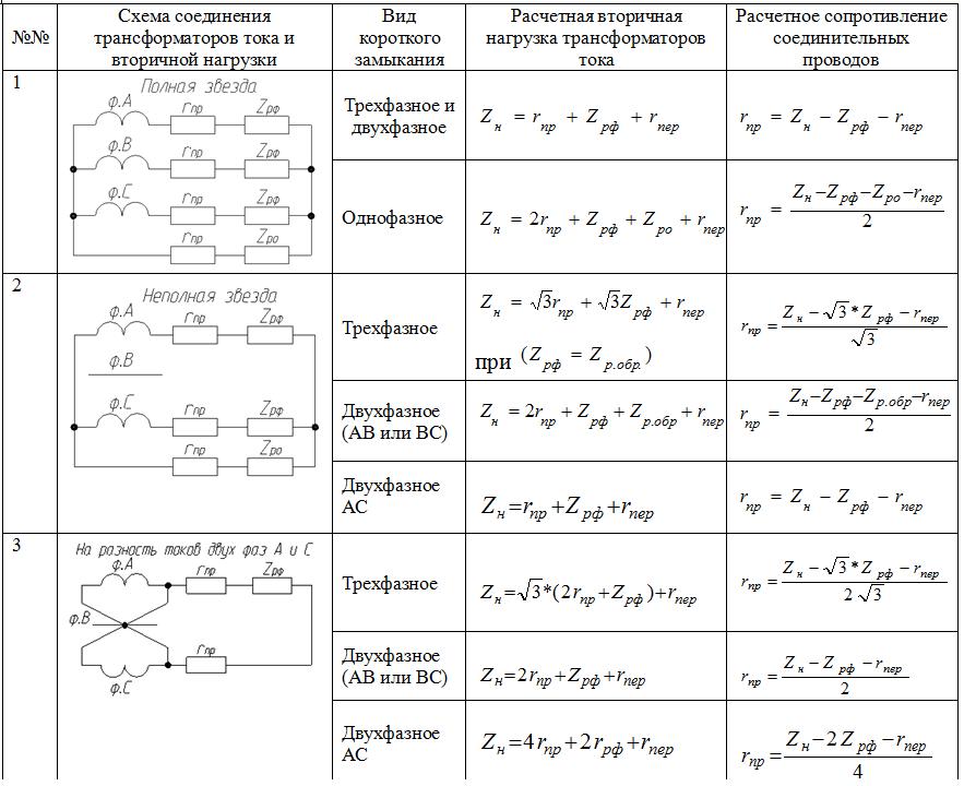 Таблица 1 – расчетные формулы для определения вторичной нагрузки и сопротивления соединительных проводов трансформаторов тока для релейной защиты