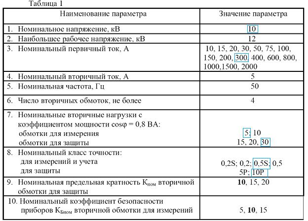 Таблица 1 - характеристики трансформаторов тока ТОЛ-СЭЩ-10