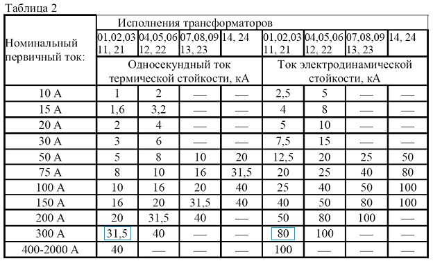 Таблица 2 - Данные термической и динамической стойкости трансформаторов тока ТОЛ-СЭЩ-10