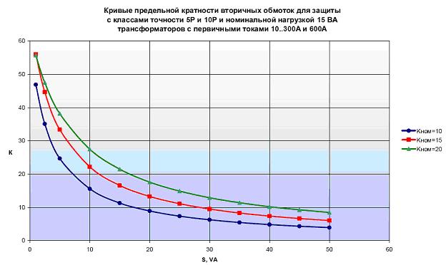 Рис.1 – Кривые предельной кратности вторичных обмоток