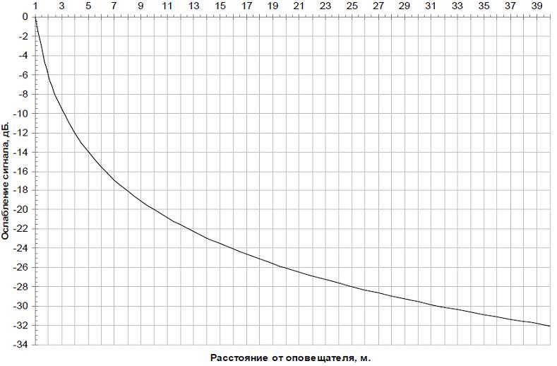 Рис. 1 - График ослабления звукового давления в зависимости от расстояния до источника звука F (R) =20 lg (1/R)