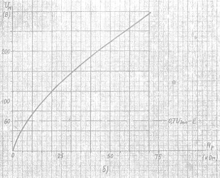 Рис.4 б) - Зависимость Uм=f(Rp) для реле РУ21/220