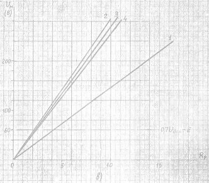 Рис.4 в) - Зависимость Uм=f(Rp) для реле: РПУ-2/220 (кривая 1), РП222-У4/220 (кривая 2), РП255/220 (кривая 3), РП251/220 (кривая 4)