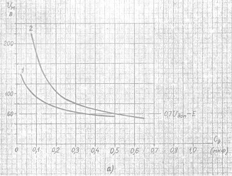 Рис.5 а) - Зависимость Uм=f(Сз) для реле: РП-252/220 (кривая 1), РУ21/220 (кривая 2)