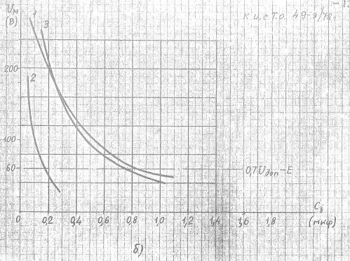 Рис.5 б) - Зависимость Uм=f(Сз) для реле: РП-251/220 (кривая 1), РП222-У4/220 (кривая 2), РПУ-2/220 (кривая 3)