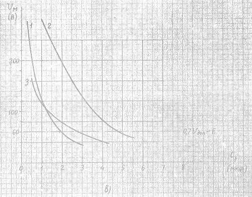 Рис.5 в) - Зависимость Uм=f(Сз) для реле: РП-23/220 (кривая 1), реле серий ЭВ100 (без искрогасительного контура, (кривая 2), РП-255/220 (кривая 3)
