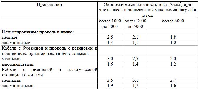 Таблица 1.3.36 -  Экономическая плотность тока