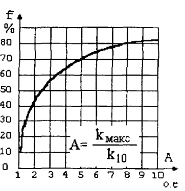 Рис.2 – Зависимость А=ψ(f)