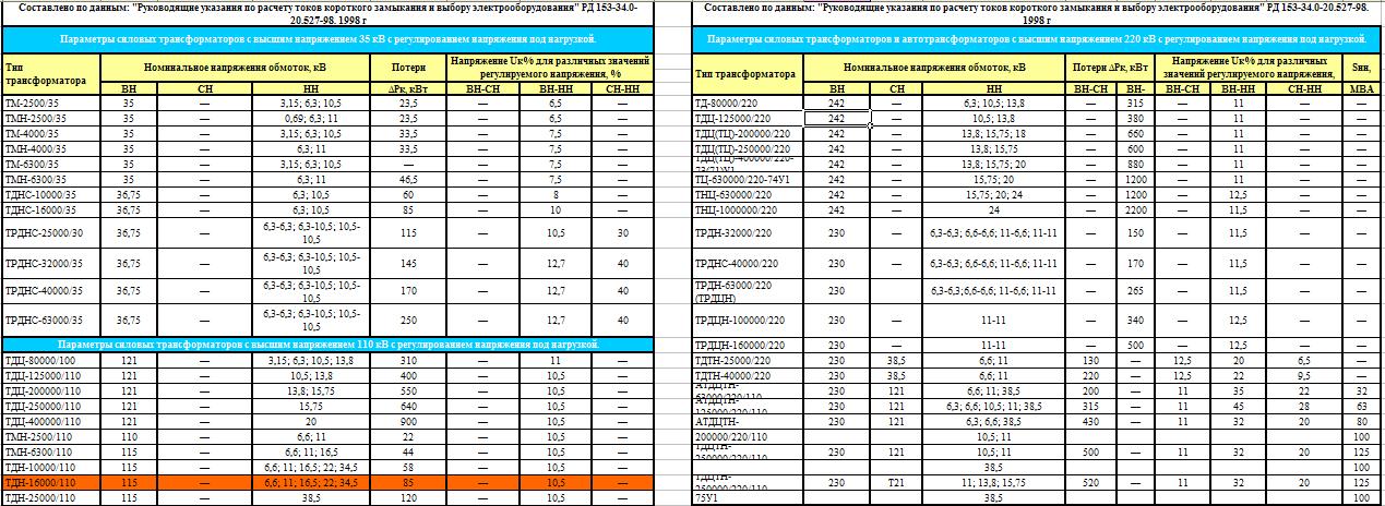 справочные данные основных параметров силовых трансформаторов 6-330 кВ