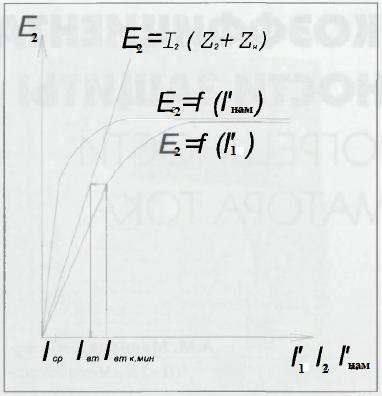 Рис.1 - Графическое определение вторичного тока КЗ в реле по расчетному значению при погрешности трансформатора выше 10%