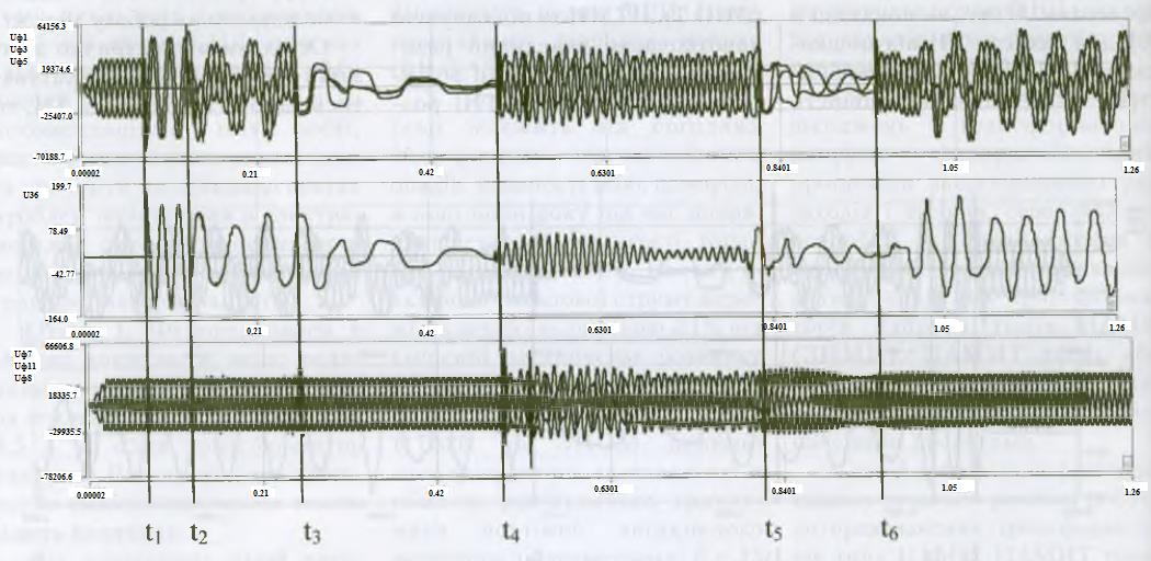 Рис.3 - Осциллограммы координат режима при включении и отключении выключателя ввода и ШЗВ