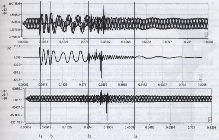 Рис.2 - Осциллограммы координат режима за включение и отключение выключателя ввода В1