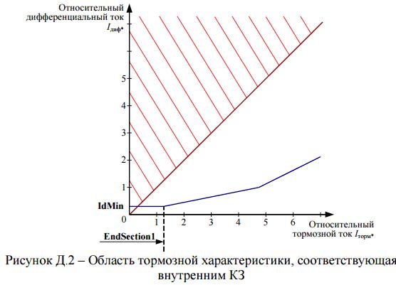 Рисунок Д.2 - Область тормозной характеристики, соответствующая внутренним КЗ