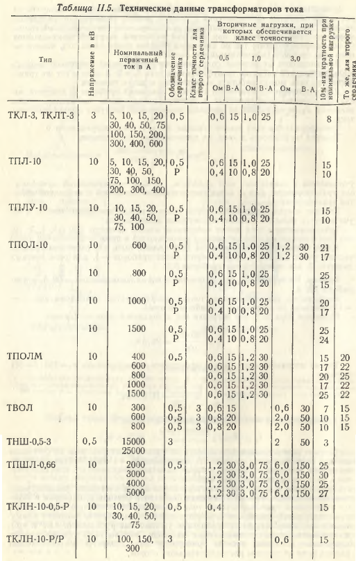 Технические данные трансформаторов тока