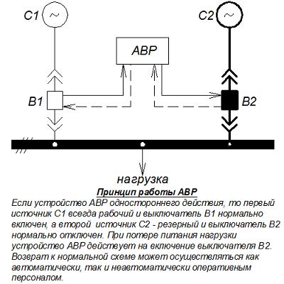 Схема действия устройства АВР