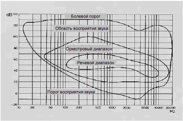 Диаграмма звуковых диапазонов
