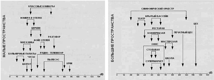 Типичные значения звуковых давлений для помещений