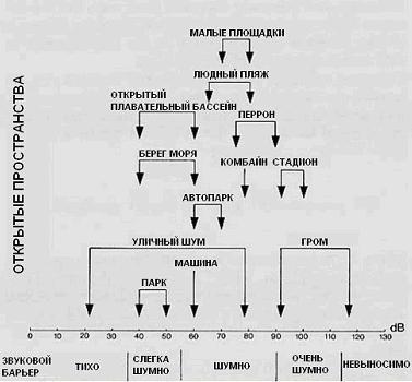 Типичные значения звуковых давлений вне помещений