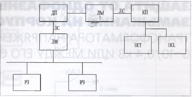 Рис. 1. Структурная схема централизованной системы РЗ