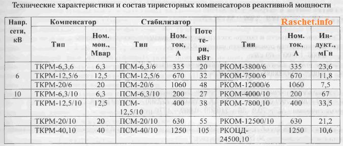 Технические характеристики тиристорного компенсатора реактивной мощности