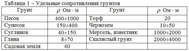 Таблица 1 - удельное сопротивление слоя грунта