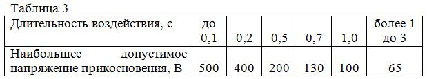 Таблица 3 - Наибольшее допустимое напряжение прикосновения