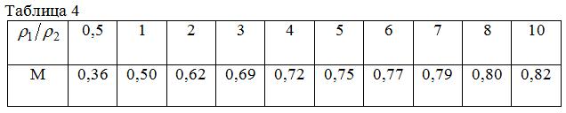 Таблица 4 - Определение параметра М
