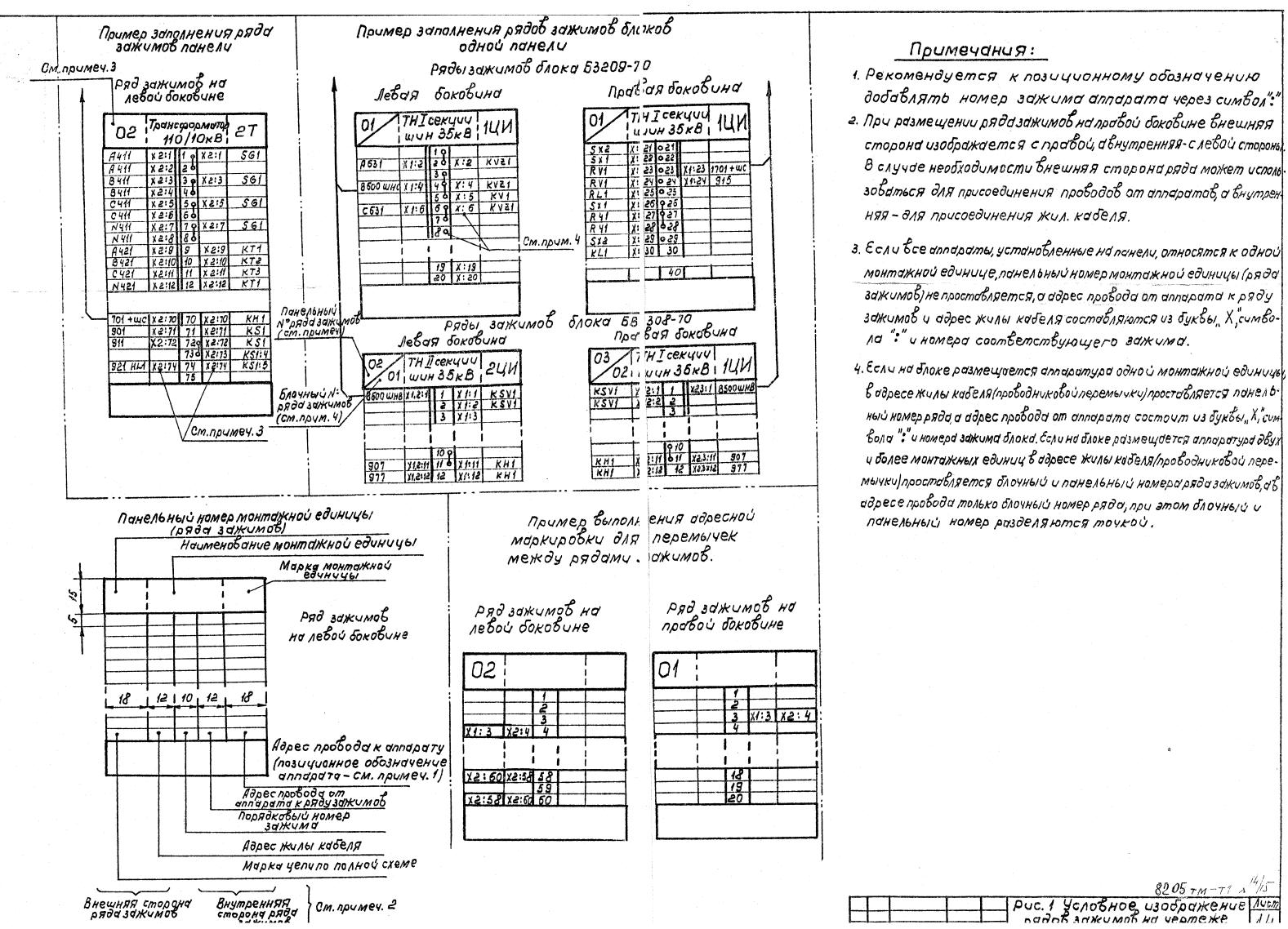 Пример заполнения рядов зажимов на панели