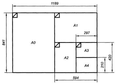 Рис.1 — Основные форматы ГОСТ 2.301-68