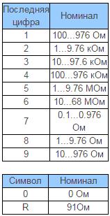 Таблица – Выбор множителя для резисторов марки SMD фирмы Philips