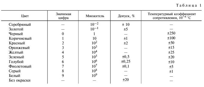 Таблица 1 – Значения сопротивлений и соответствующие им цвета
