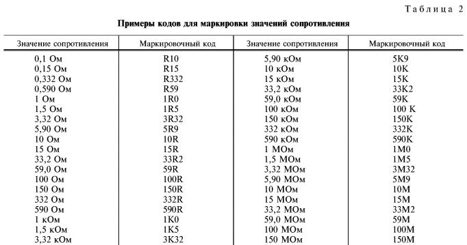 Таблица 2 – Выбор номинала резистора по буквенным и цифровым кодам