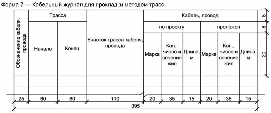 Форма 7 кабельного журнала по ГОСТу 21.613-88