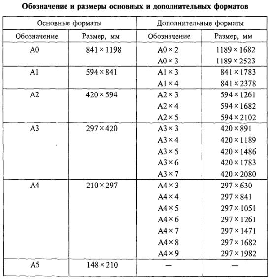 Таблица 1 - размеры основных и дополнительных форматов