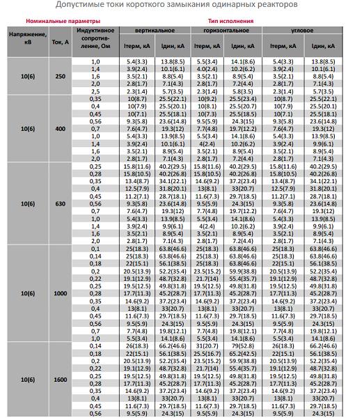 Каталожные данные на реактор типа РТСТ-10-1600-0,35-У3