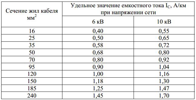 Таблица 3 – Точное значение емкостного тока кабельной линии с бумажной изоляцией