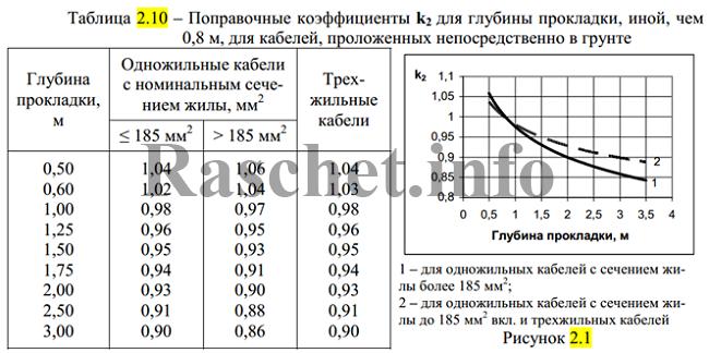 Таблица 2.10 - Поправочные коэффициенты k2