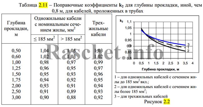 Таблица 2.11 - Поправочные коэффициенты k2