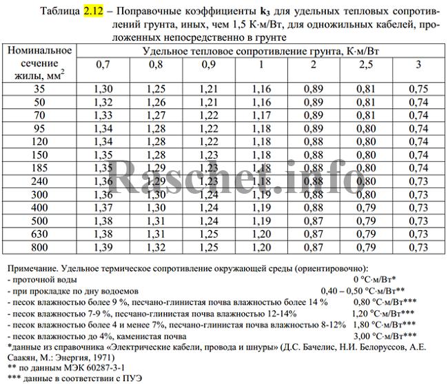 Таблица 2.12 - Поправочные коэффициенты k3