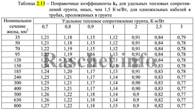 Таблица 2.13 - Поправочные коэффициенты k3