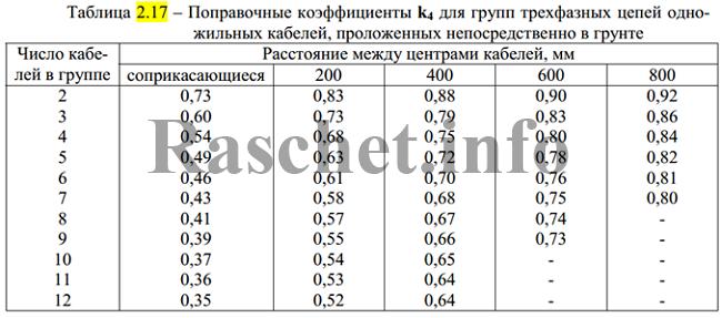 Таблица 2.17 - Поправочные коэффициенты k4