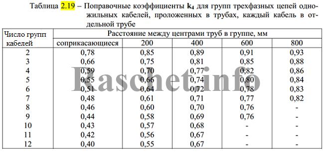 Таблица 2.19 - Поправочные коэффициенты k4