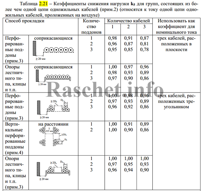 Таблица 2.21 - Поправочные коэффициенты k5